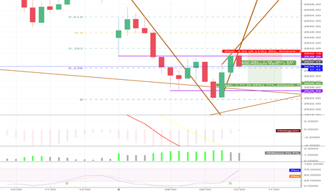 SPX: SPX Daytrade: Short