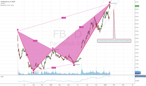 FB: FB Bearish Bat