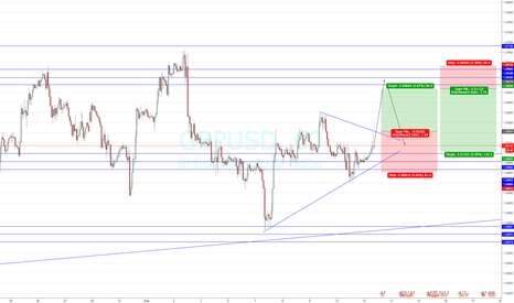 GBPUSD: Gbp / USD Trading the price action range on 8hr