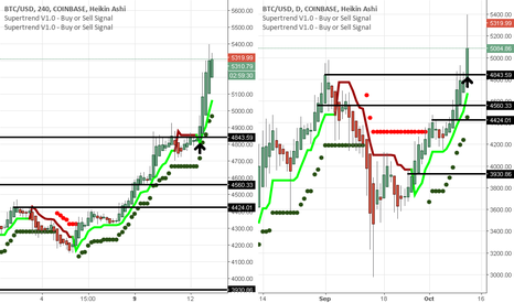BTCUSD: Bitcoin 4hr & daily