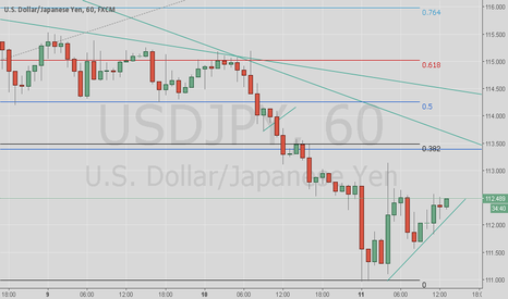USDJPY: Potential Short coming up