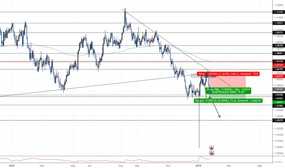 AUDNZD: AudNzd short continuation of trend