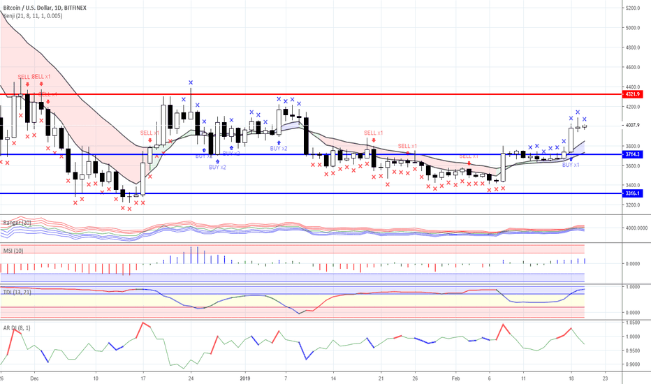 BTCUSD: Range trading: Crypto currency market as for 20/02/2019