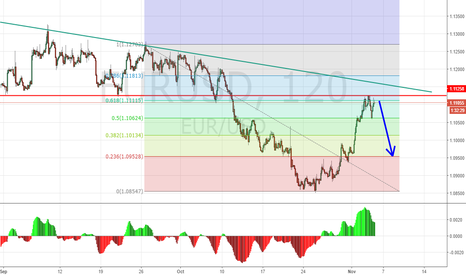 EURUSD: EURSUD looking for short position