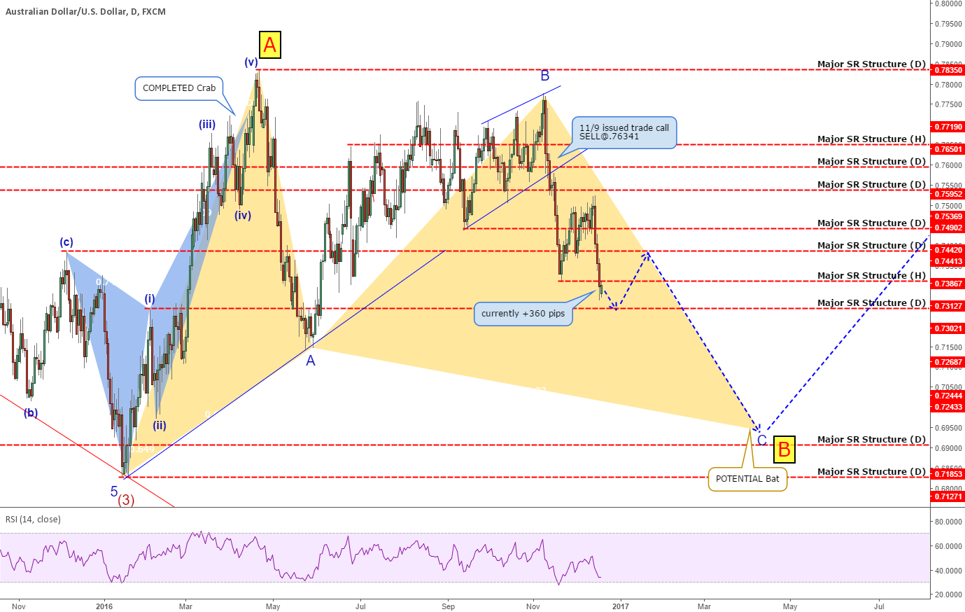 AUDUSD: Keeping The BIG Picture In Mind!