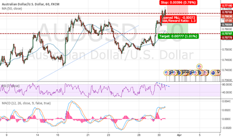 AUDUSD: AUD/USD Sell Set Up