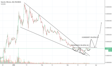 SCBTC: SC is getting ready for rally, 100% return is possible