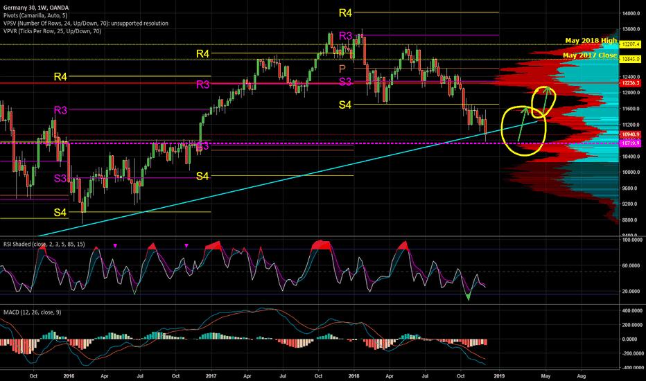DE30EUR: DAX is in buy zone, possible rebound