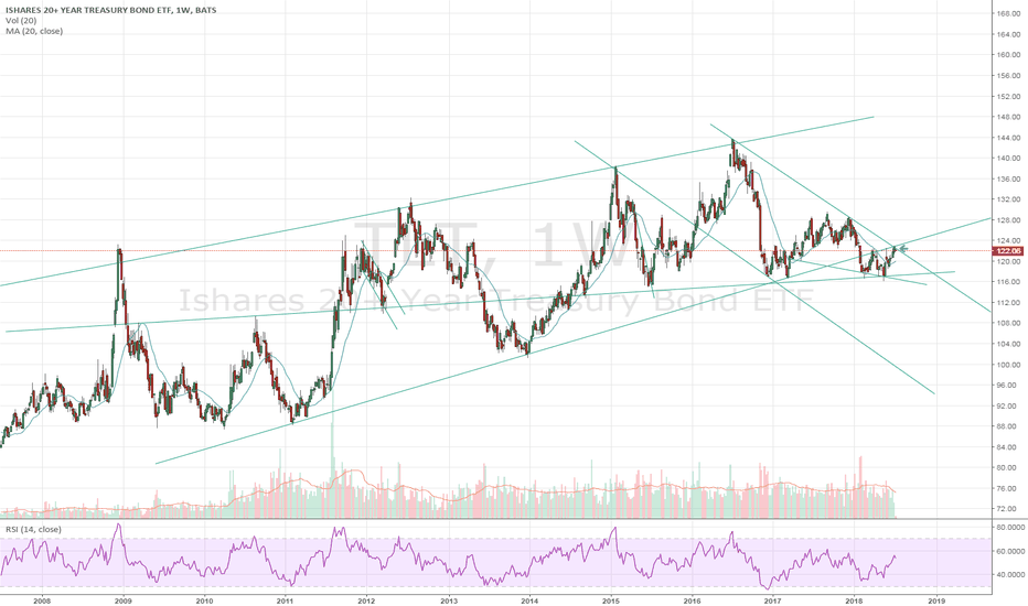 TLT: Treasury Bond and Note facing some tough resistance