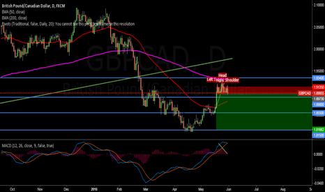 GBPCAD: GBP/CAD longterm short