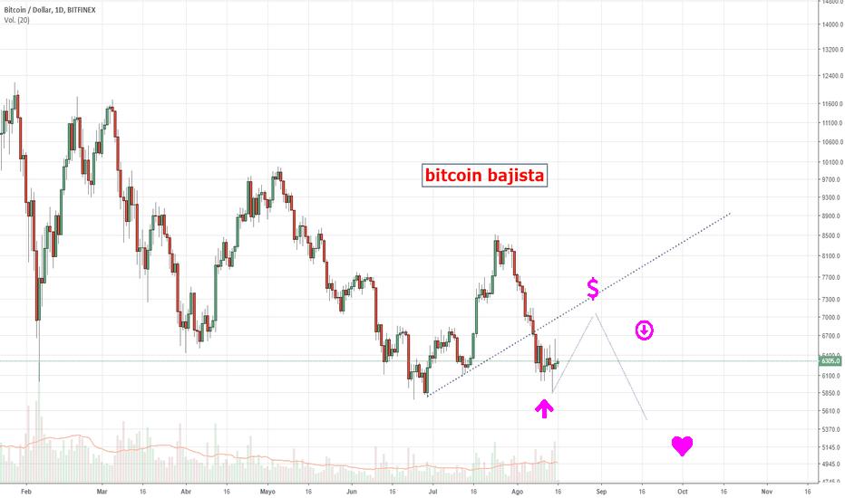 BTCUSD: Bitcoin rebote ¡¡