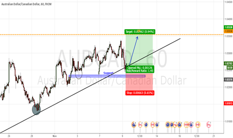 AUDCAD: Support zone