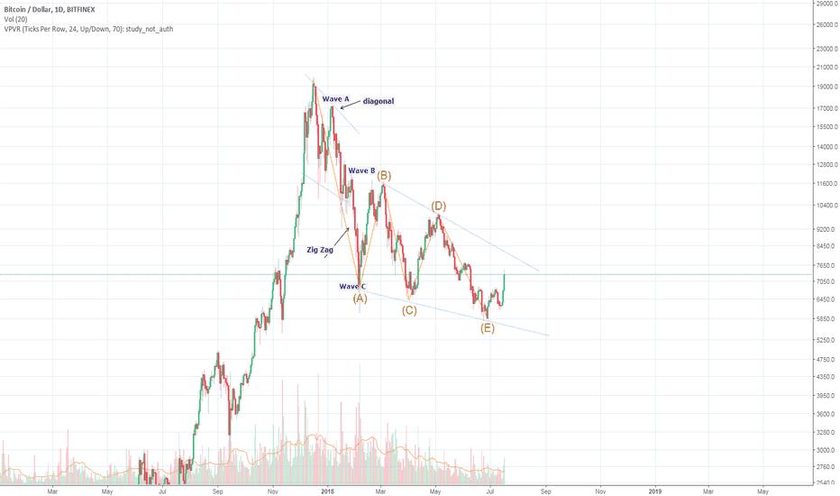 BTCUSD: bear-market over?