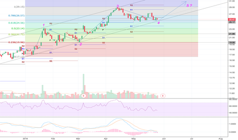 ANF: ANF Earnings and chart analysis