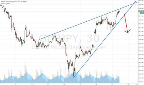 GBPJPY: GBPJPY Wedge