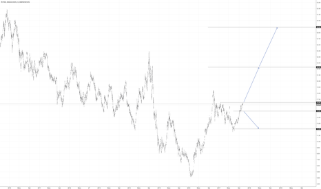 PETR4: PETR4 - bull market