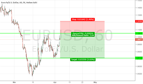 EURUSD: Analysis - EUR/USD - Clean