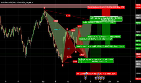 AUDNZD: AUDNZD; ÇİFT ANALİZ, GARTLEY VE BAT