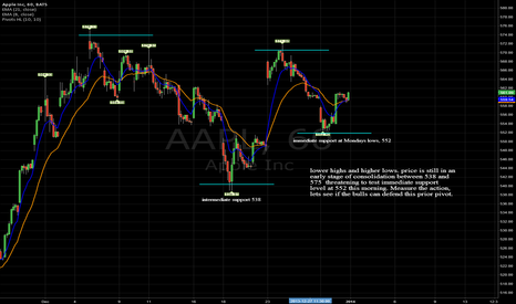 AAPL: lower highs and higher lows