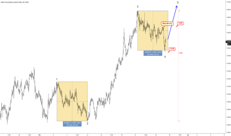 GBPNZD: GBPNZD Trading At Support; Bulls Can Take Price Higher