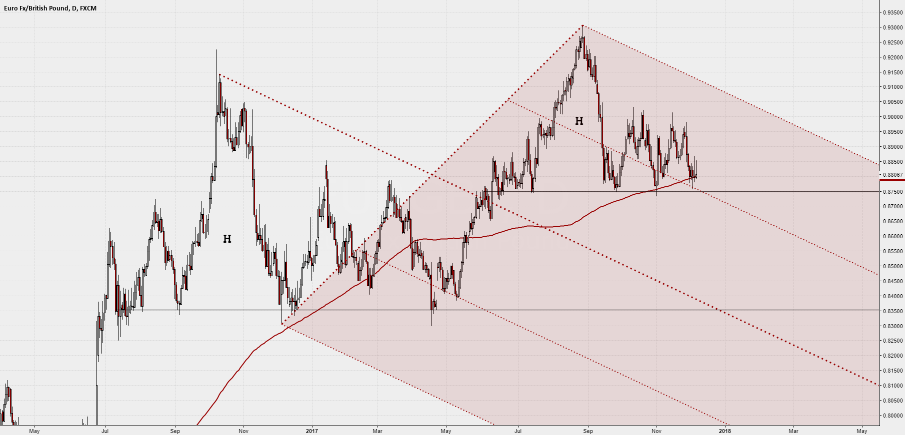 $EURGBP daily with Median Line