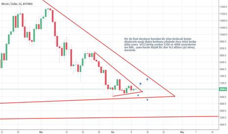 BTCUSD: Bitcoin #btc $btc güncel durum