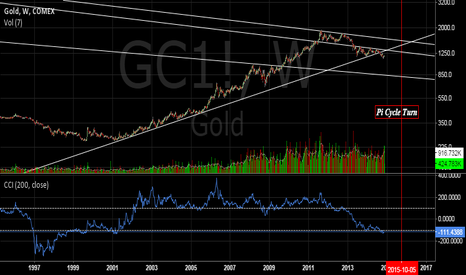 GC1!: Gold with support and resistance trends w/ Oct. 2015 pi date