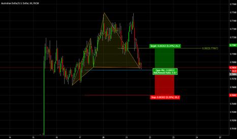 AUDUSD: AUDUSD Bullish CYPHER Pattern 1hr Chart