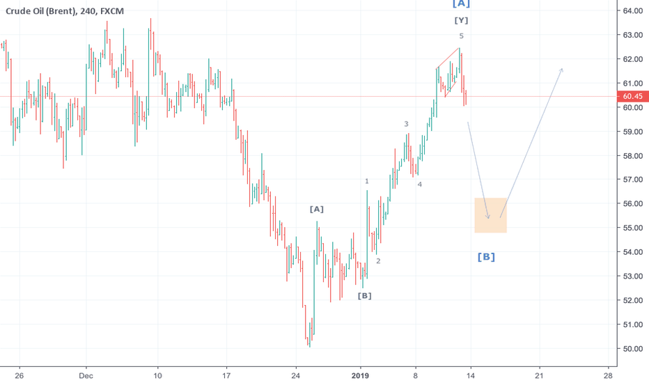 UKOIL: Correction to 55-57$ in B