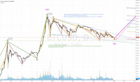 BTCUSD: End of 2014 bear market prediction - using Elliott Waves