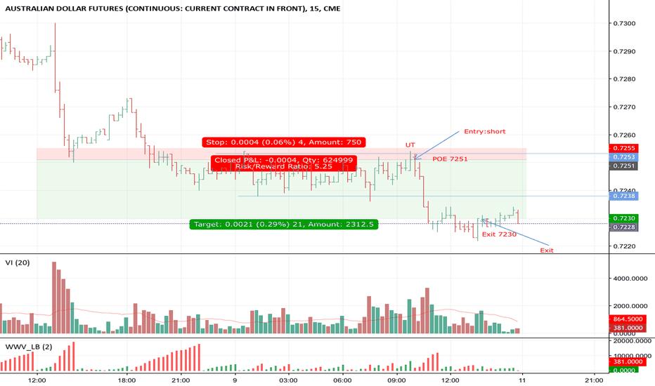 A61!: Australian Dollar Short Trade
