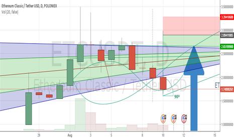 ETCUSDT: ETC/USD analysis