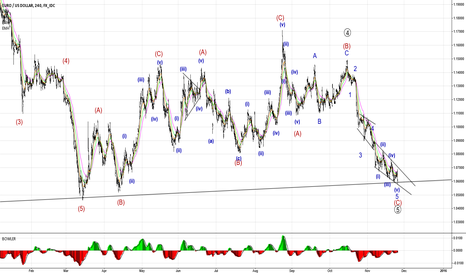 EURUSD: EURUSD Elliott Wave Counting
