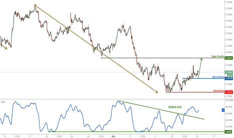AUDUSD: AUDUSD profit target reached, remain bullish for a further push