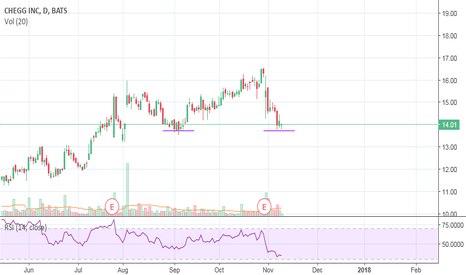 CHGG: May bounce again!