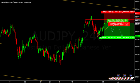 AUDJPY: SELL AUDJPY Pending Entry @ 84.77 or Enter @cmp 84.566