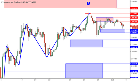 ETHUSD: ETHUSD Perspective And Levels: A Double Top Appears In Zone.