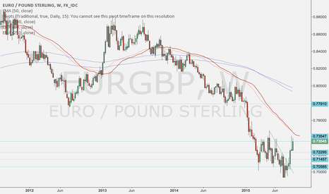 EURGBP: Next euro leg lower?