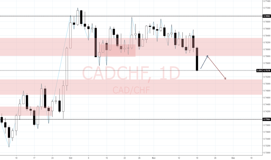 CADCHF: View on CAD/CHF (20/11)
