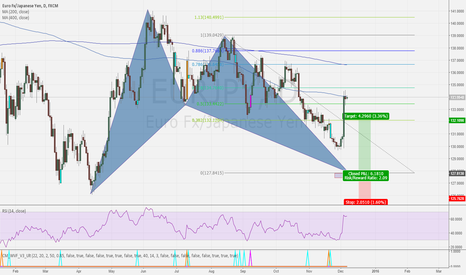 EURJPY: EURJPY BULLISH BAT - DAILY