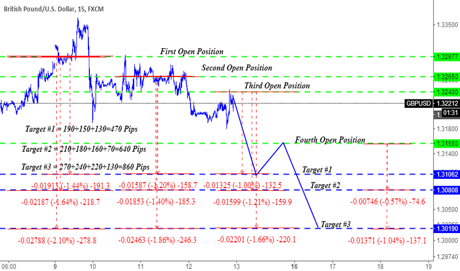 GBPUSD: Trading Strategy, U Can Earn More.
