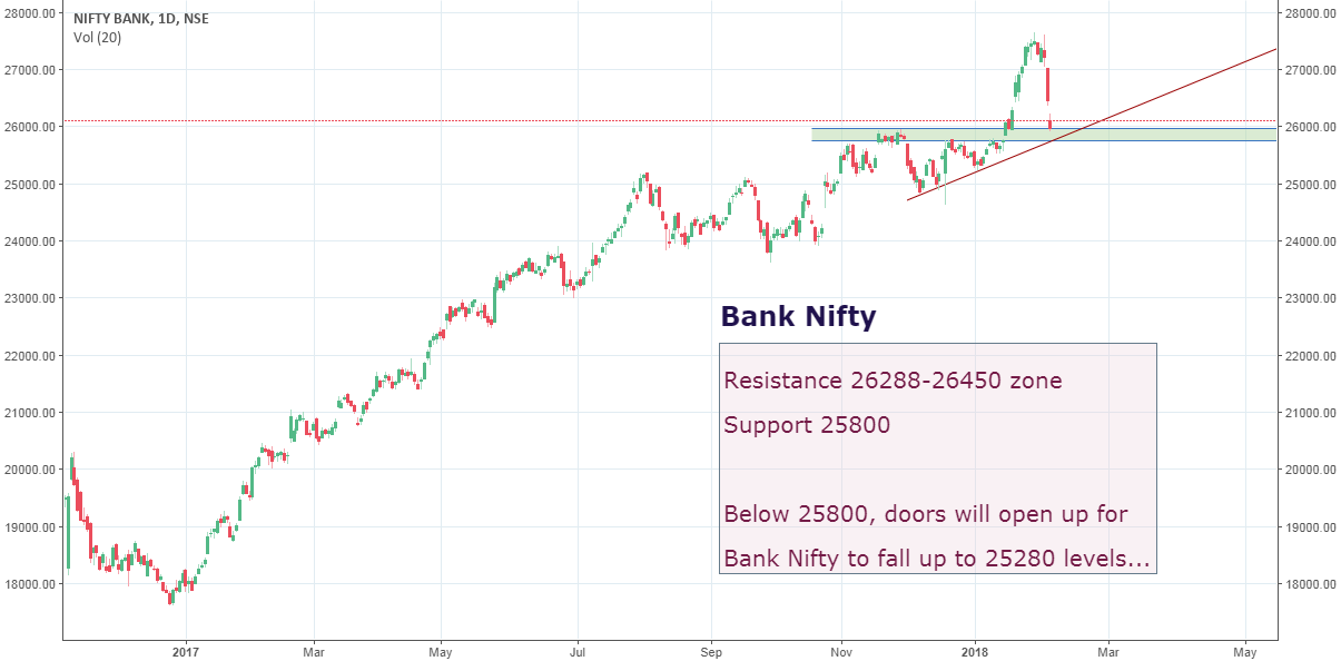 Bank Nifty: Imp levels for Bank Nifty to watch out for...!!!