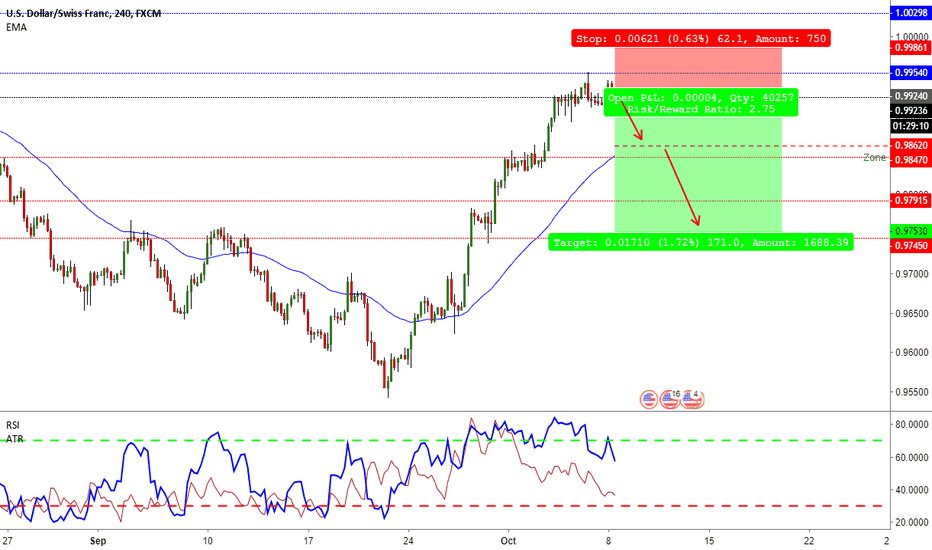 USDCHF: usdchf - sell - double tops