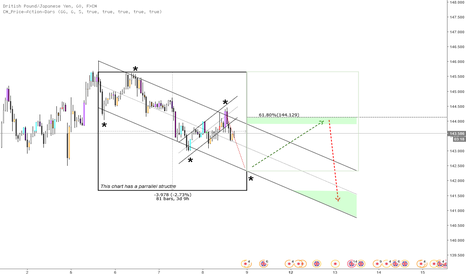 GBPJPY: GBP/JPY STRUCTURE ANALYSIS - Hourly Overlook 08/12_11:11