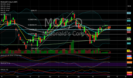 MCD: MCD re-test long term support/ 50% fibonacci bullish trade