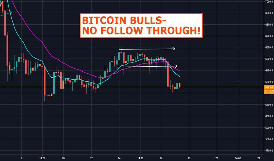 BTCUSD: Bitcoin Bulls -No Follow Through!