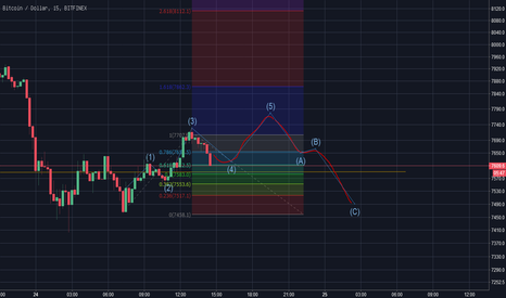 BTCUSD: BTC short-time prediction