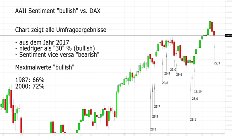 DAX: AAII Sentiment vs. DAX