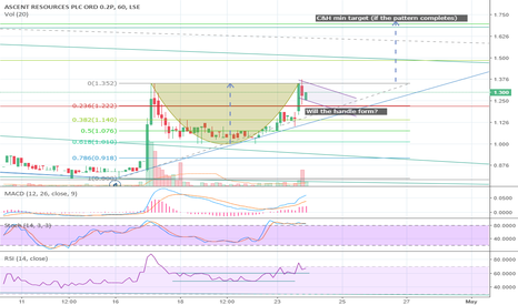 AST: #AST AscentResources - Is that a cup on the hourly?