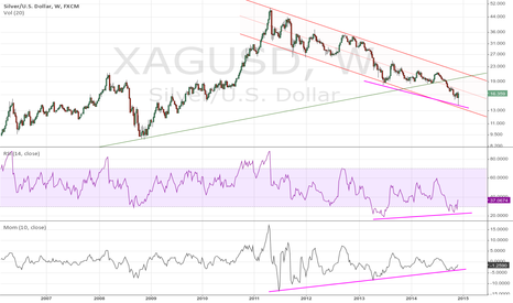 XAGUSD: Bullish divergence